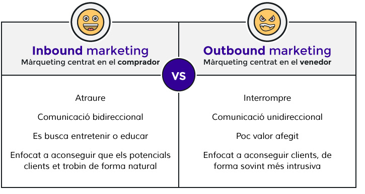 Diferències entre inbound i outbound màrqueting