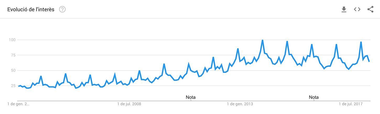 Evolució de l'interès en buscar receptes segons Google Trends