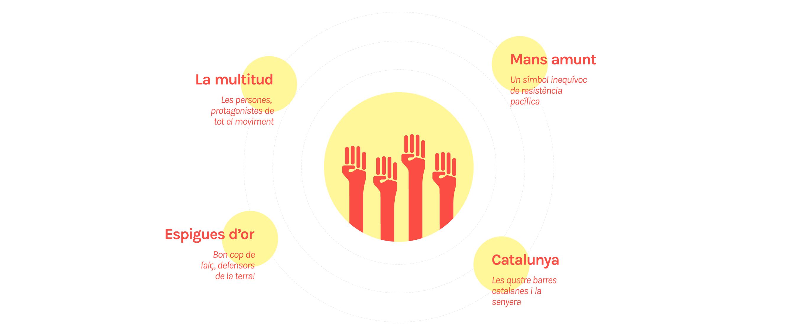 Símbol per Humans of Catalunya
