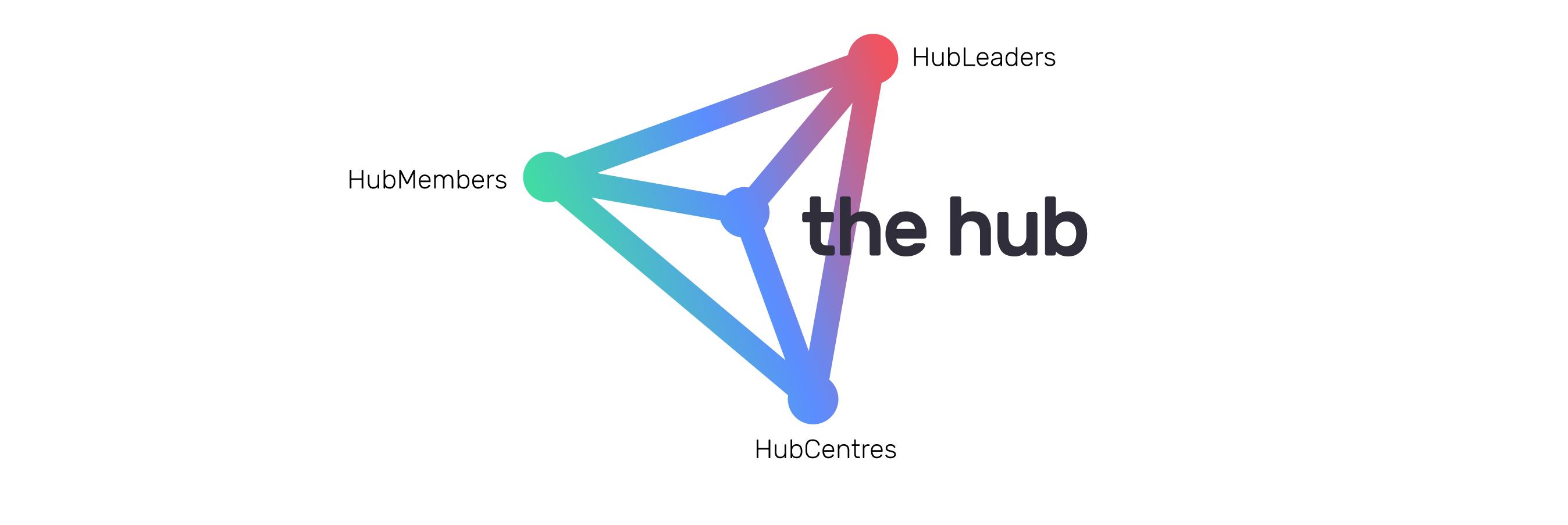 Branding The Hub